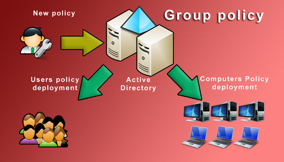 Microsoft Group Policy Objects (GPO)