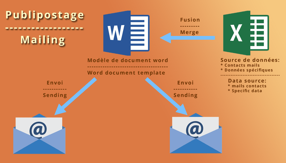 Mailing macro on MS Word and MS Excel